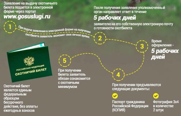 Изображение - Как получить охотничий билет в первый раз – порядок действий и необходимые документы kak-poluchit-ohotbilet-04