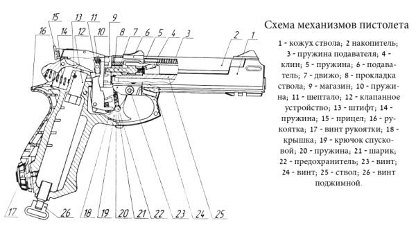 Схема механизмов