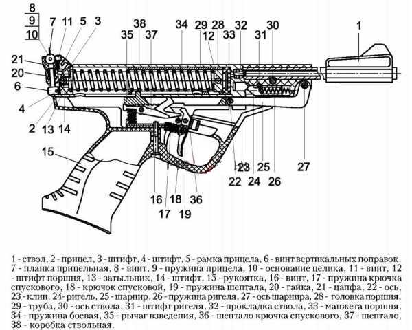 Основные узлы пистолета